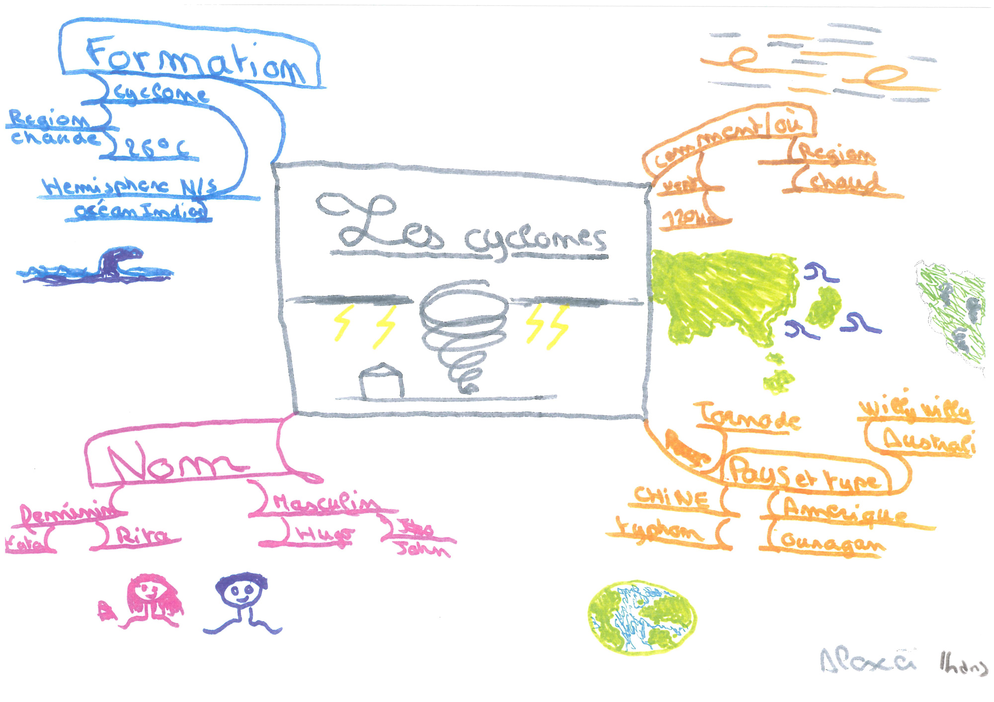 Mind-Mapping-Enfants-(Les-cyclones)