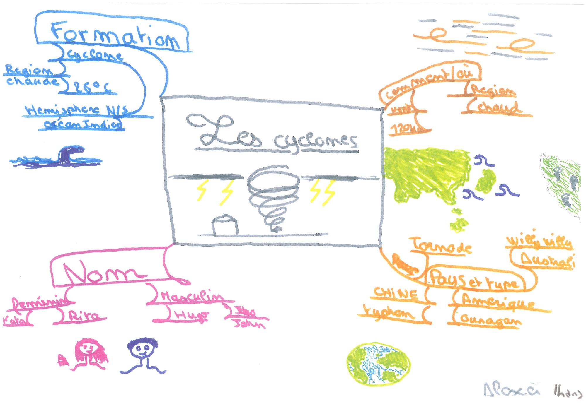 Mind-Mapping-Enfants-(Les-cyclones)