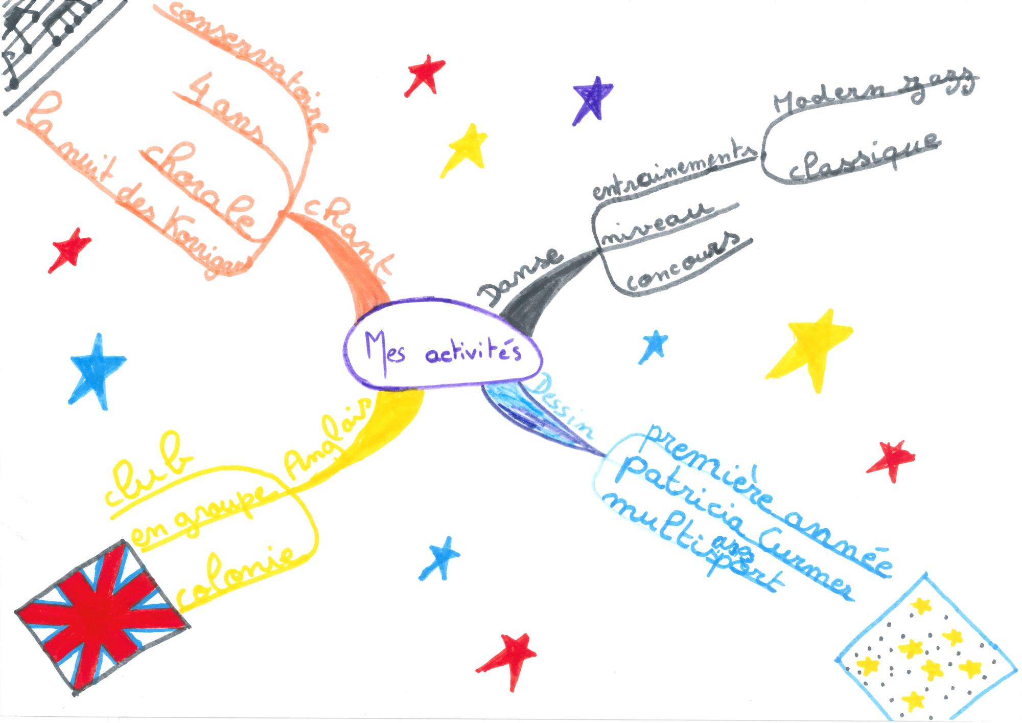 Mind-Mapping-Enfants-(Mes-activites)