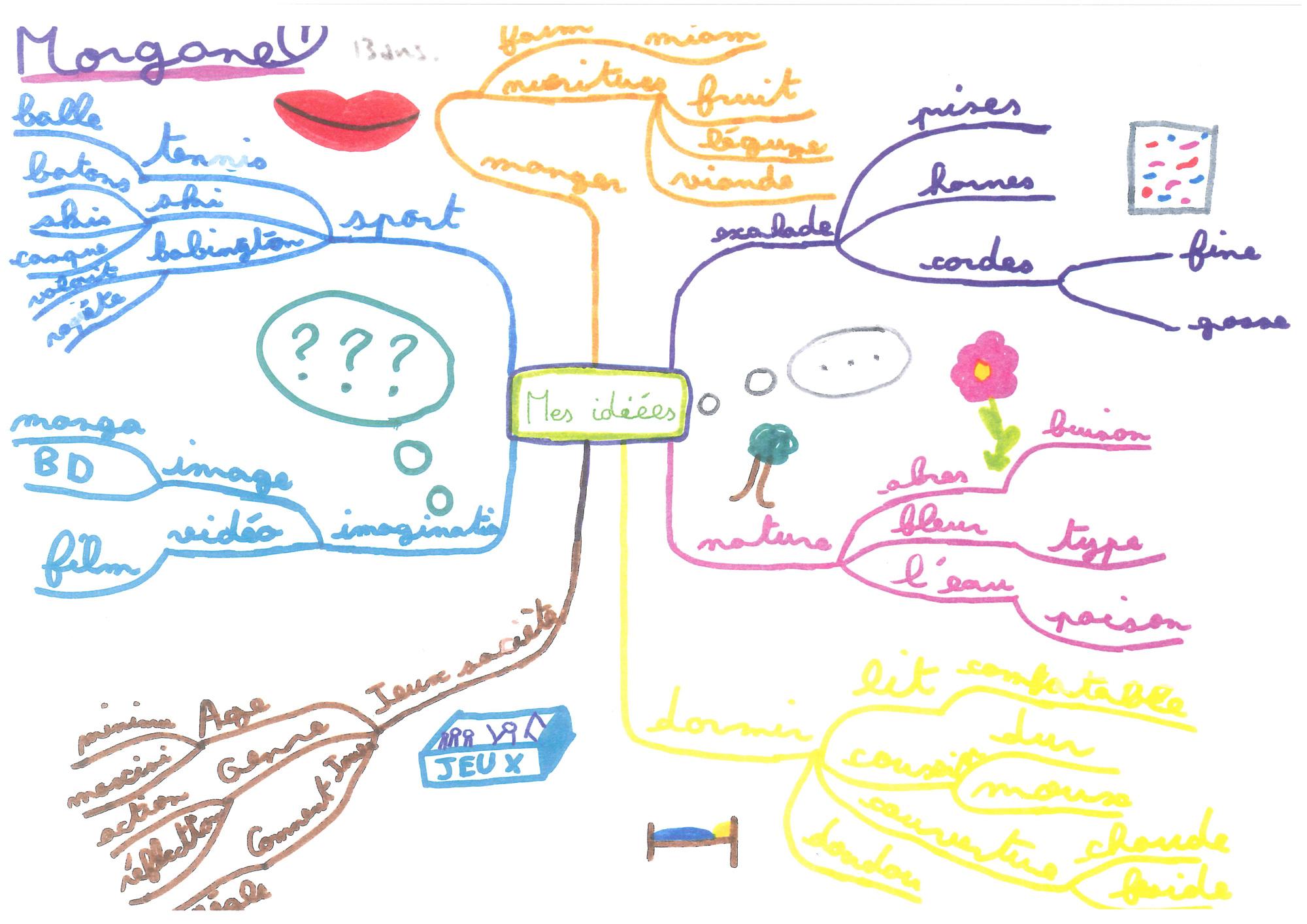 Mind-Mapping-Enfants-(Mes-idées)